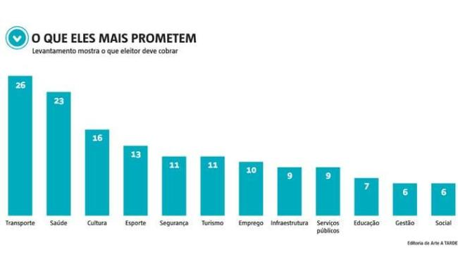 Primeiro infográfico com as principais promessas dos prefeituráveis de Salvador - Foto: Editoria de Arte A TARDE