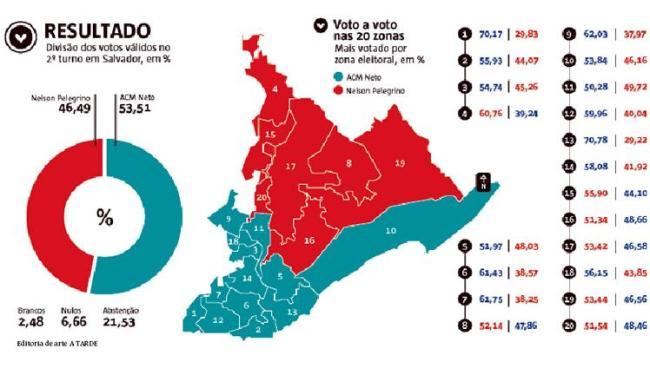 Na área da Barra, Graça e Vitória o novo prefeito teve a maior vitória, 70% dos votos - Foto: Editoria de arte A TARDE