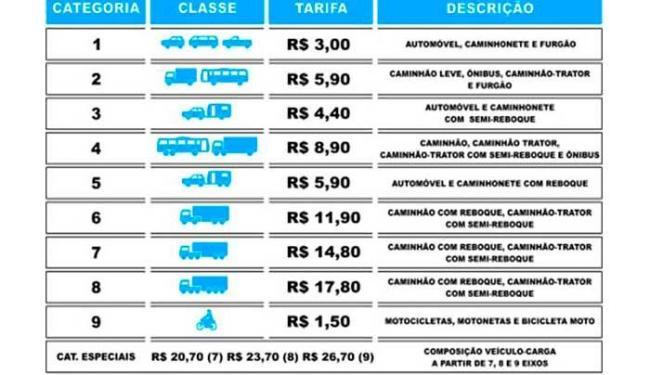Confira a tabela das tarifas que vão entrar em vigor a partir do dia 29 - Foto: Reprodução   Bahia Norte