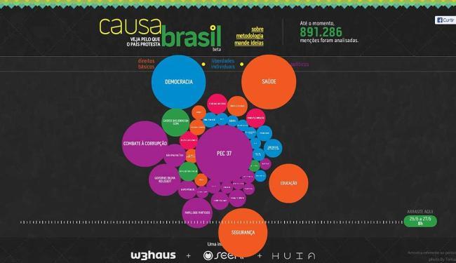 Causa Brasil tem objetivo de de entender as reivindicações por meio de menções espontâneas na web - Foto: Reprodução