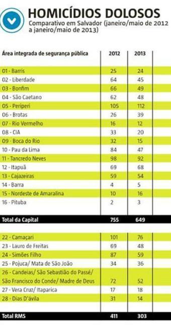 Comparativo em Salvador (janeiro/maio de 2012 a janeiro/maio de 2013) - Foto: Editoria de Arte | A TARDE