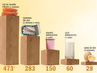 Gráfico mostra proporção de vitamina D em alimentos - Foto: Saúde Total | Divulgação