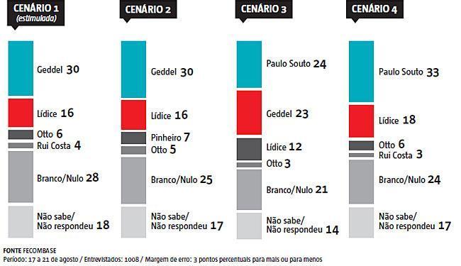 Veja o cenário da mais nova pesquisa de intenção de votos feita pelo Ibope - Foto: Fecomba SE