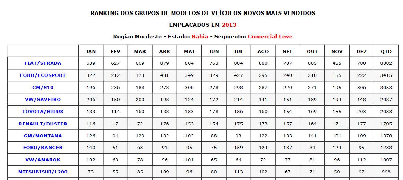 Artesanato Pernambuco ~ Confira a relaç u00e3o dos carros e motos mais vendidos em 2013