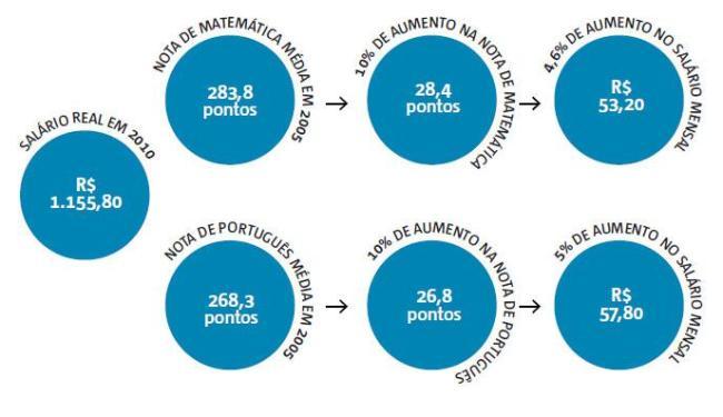 10% a mais na nota de matemática turbina o salário 5 anos depois da conclusão do ensino médio - Foto: Editoria de Arte | A TARDE