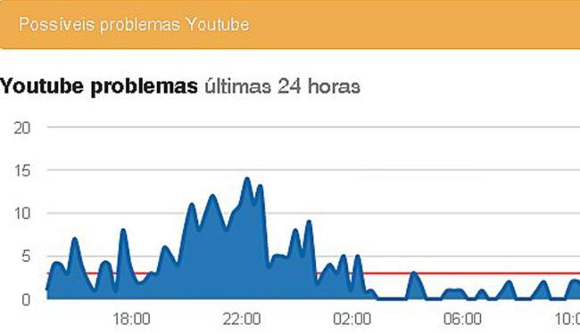 Problemas começaram por volta das 2h, segundo o gráfico - Foto: Reprodução