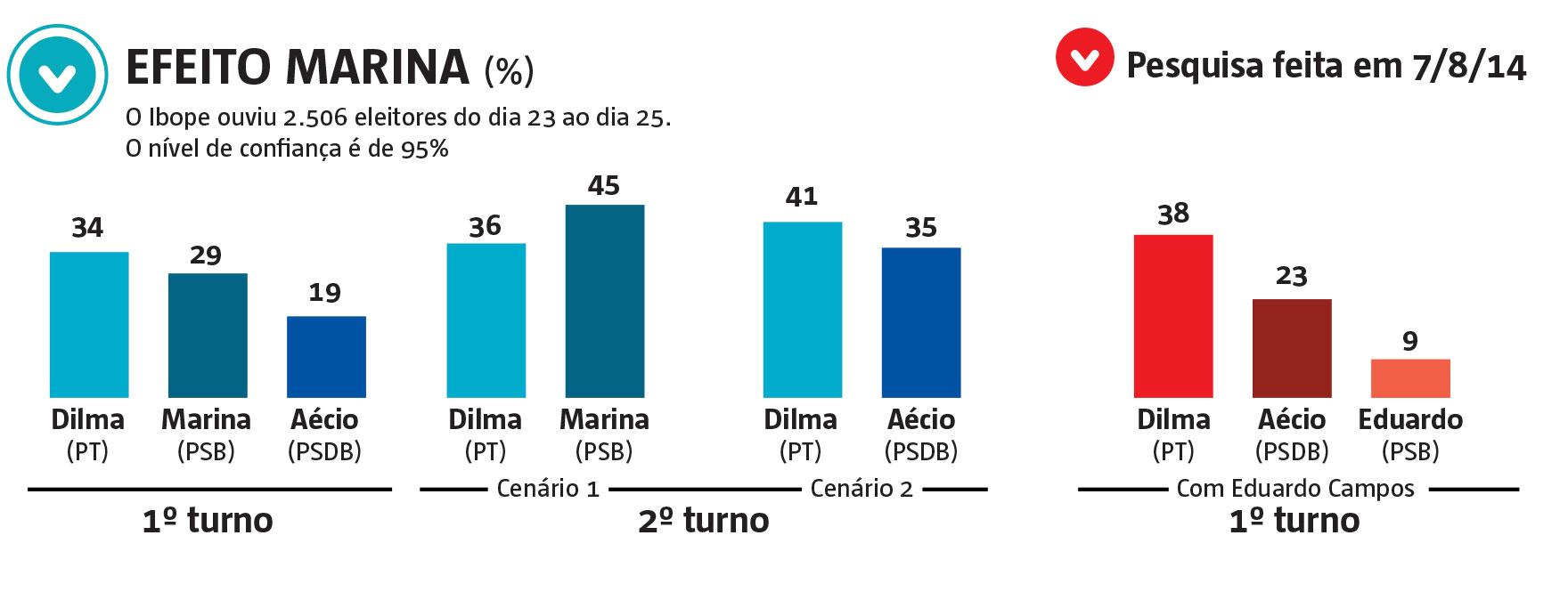 Segundo o Ibope, Marina encosta em Dilma e venceria no segundo turno.