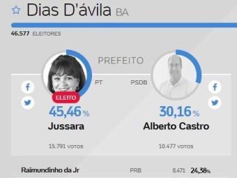 Resultado da apuração em Dias D'Ávila - Foto: Reprodução | A TARDE