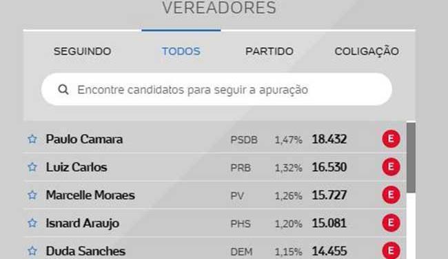 Paulo Câmara foi o vereador mais votado com 18.432 votos - Foto: Reprodução