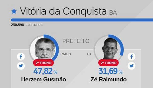 Em conquista eleição será decidia no 2º turno - Foto: Reprodução