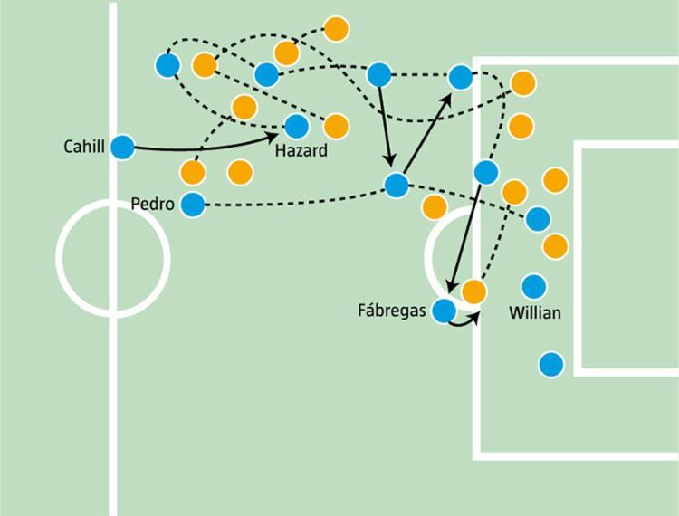 Infográfico mostra jogada do time do Chelsea - Foto: Editoria de Arte A TARDE