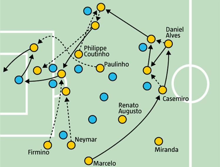 Seleção Brasileira postou inteiramente no campo de ataque diante do Uruguai - Foto: Editoria de Arte A TARDE