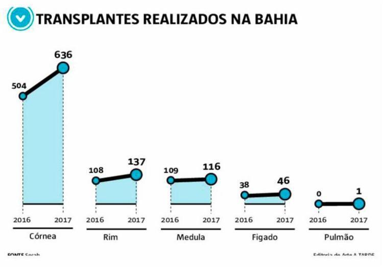 Info - transplantes - bahia