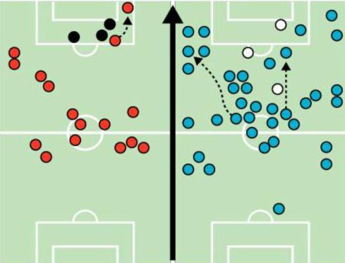 Círculos brancos para as participações decisivas e azuis para as 'normais', sem contar lances de bola parada