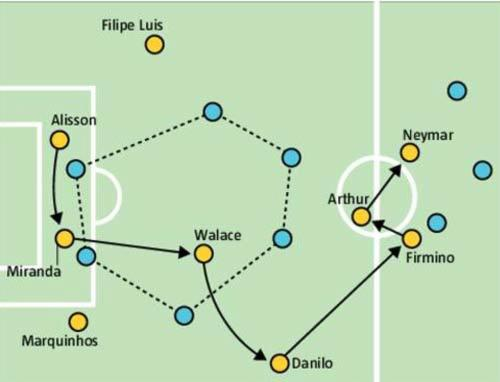 Como ilustra o infográfico, o Uruguai por vezes invade o campo ofensivo com até seis atletas para incomodar a saída de bola dos adversários