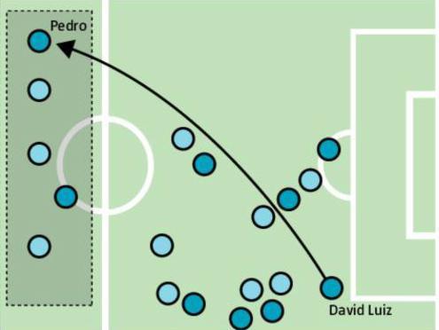 Entenda como ocorreu o gol do Chelsea
