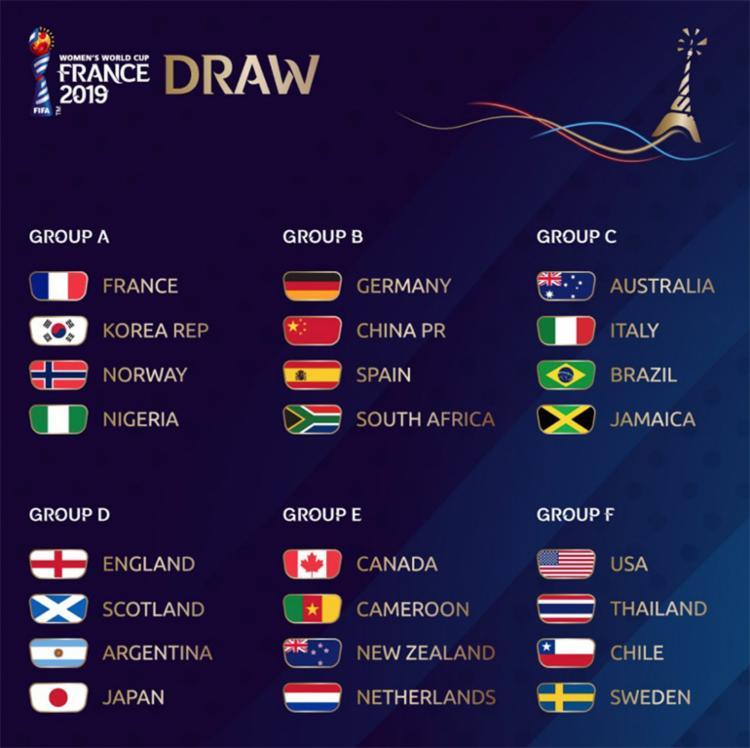 Conheça todos os grupos do Mundial