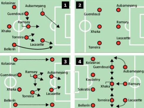 Separei no infográfico os quatro principais desenhos do time em momentos cruciais de uma partida