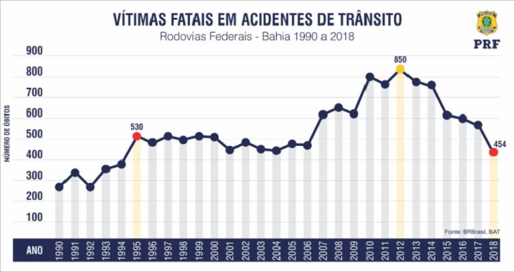 2018 registrou 454 mortes nas rodovias federais da Bahia