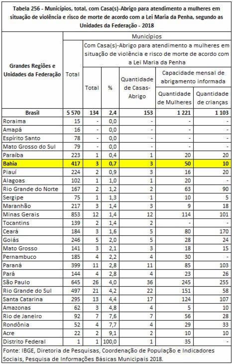 Dados foram divulgados pelo IBGE