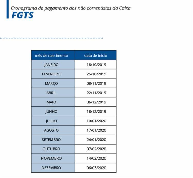 Tabela do FGTS para não correntistas da Caixa