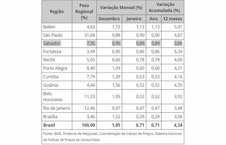 Principais resultados do IPCA-15 de janeiro para o Brasil e cada uma das áreas pesquisadas | Foto: Divulgação | IBGE