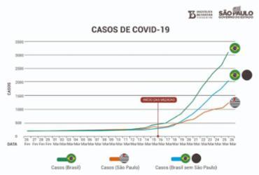 Vilas-Boas rebate Dória e diz que desaceleração de casos da Covid-19 em SP é fake | Divulgação