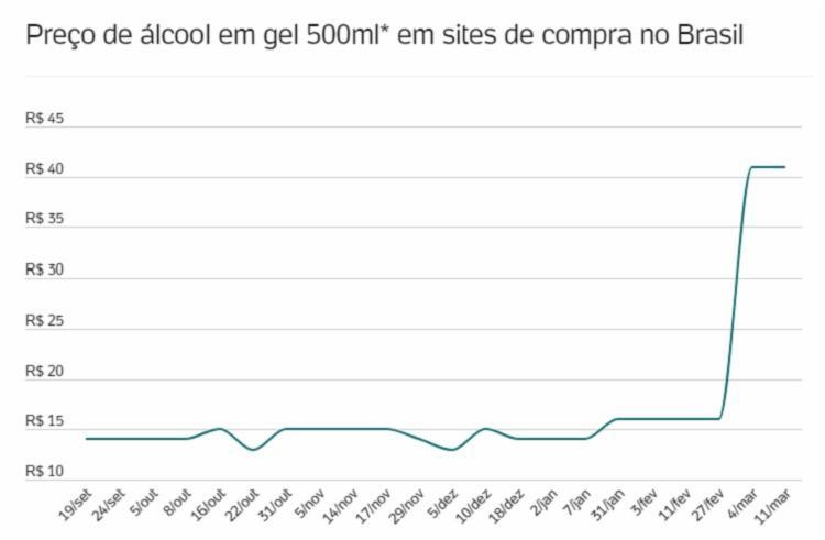 Álcool em gel teve aumento de 161% em menos de uma semana | Foto:Reprodução | Já Cotei