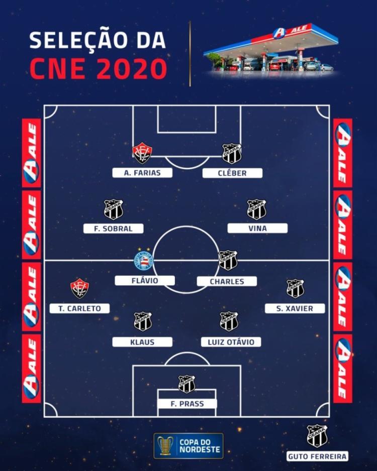 Seleção da Copa do Nordeste 2020