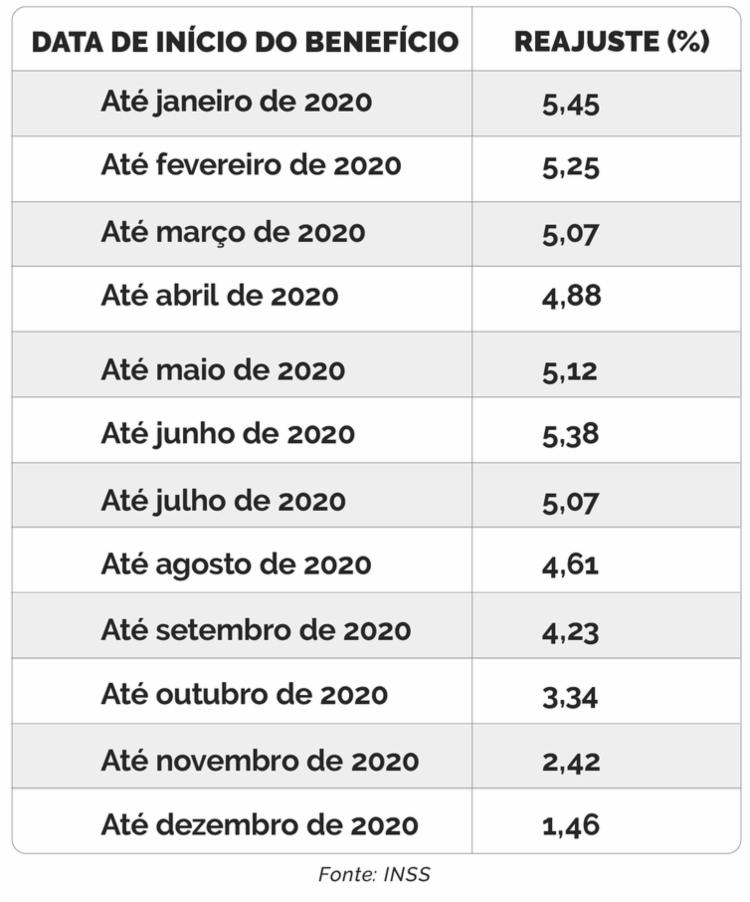 Confira a tabela | Foto: Arte | Agência Brasil