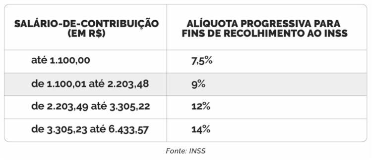 Benefícios do INSS acima de um salário mínimo têm reajuste | Foto: Arte | Agência Brasil
