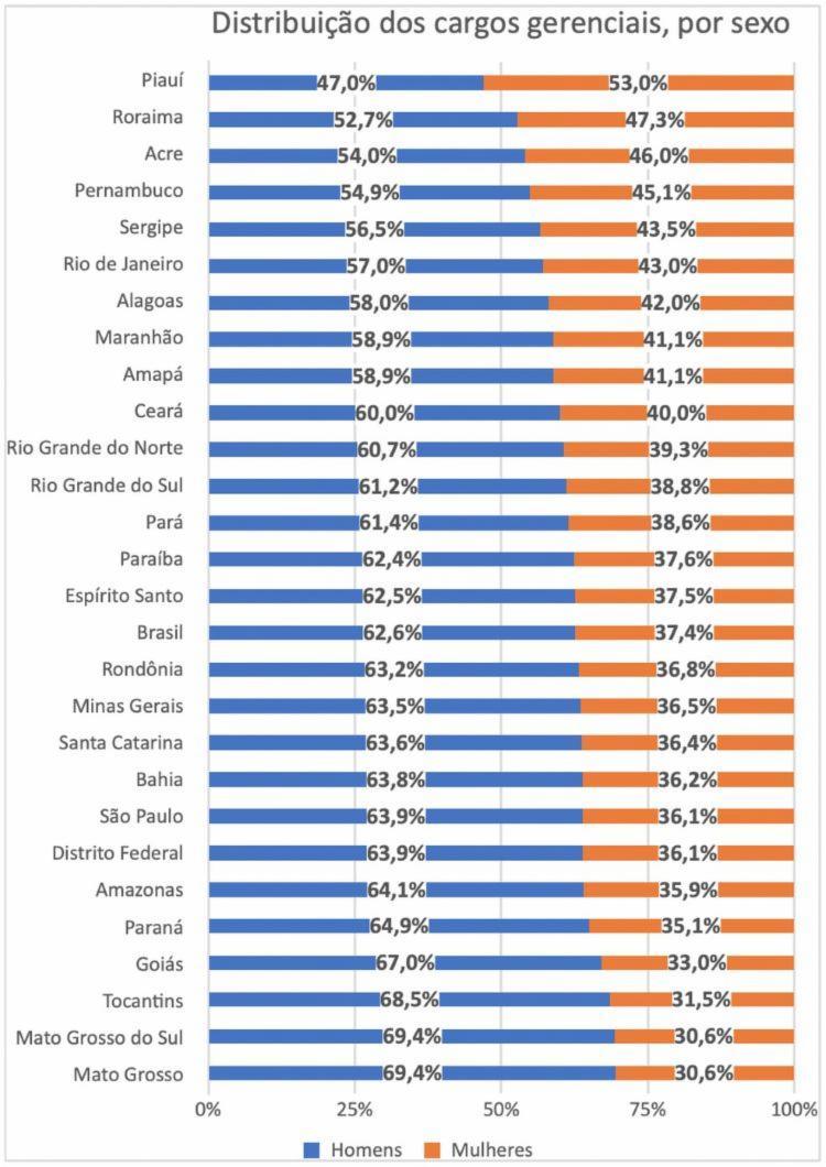 Tabela do IBGE com distribuição dos cargos de gerência por sexo I Foto: Divulgação I IBGE