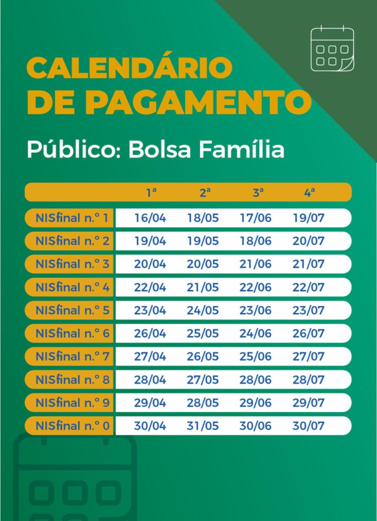 Calendário de pagamento das parcelas do auxílio emergencial para beneficiários do Bolsa Família   Arte: Agência Brasil