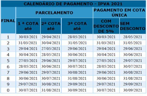 Os prazos vencem nos próximos meses para as placas de final 5, 6, 7, 8, 9 e 0.