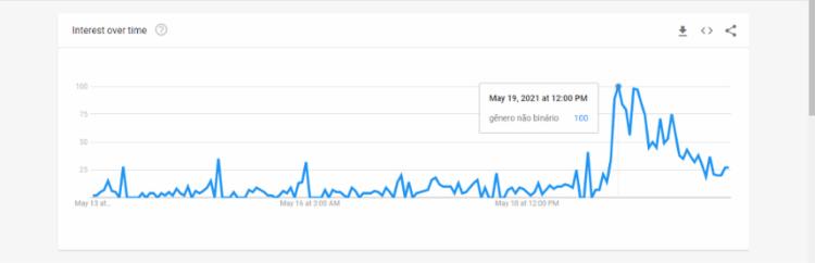 """Interesse na busca pelo termo """"gênero não binário"""" chegou a bater 100 pontos   Foto: Reprodução   Google Trends"""