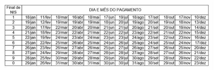 Tabela com dia de pagamento para cada número final do NIS   Foto: Divulgação   Caixa