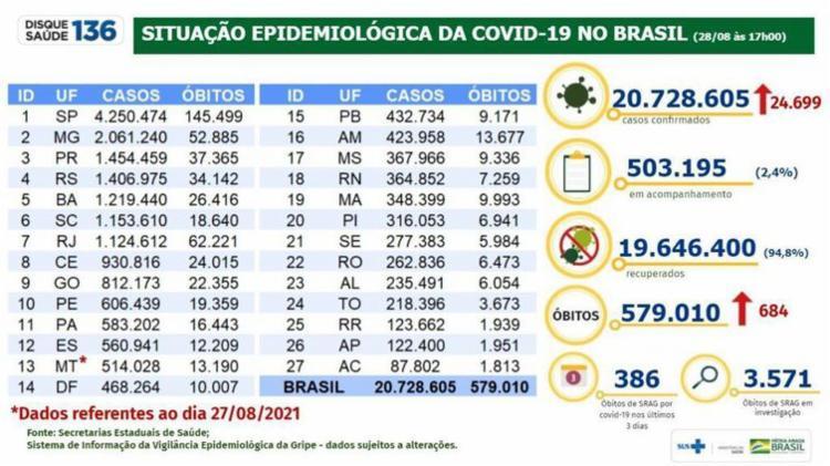 Confira dados do Ministério da Saúde | Foto: MS